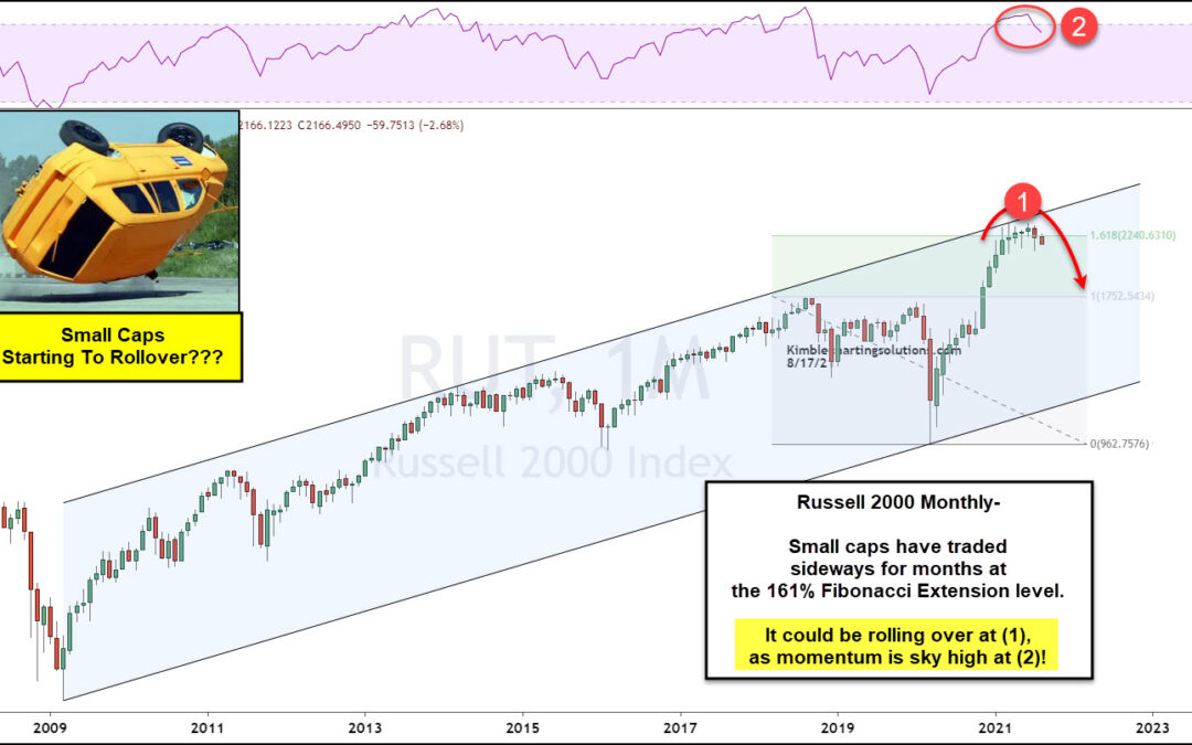 Is The Small Cap Russell 2000 Index Rolling Over?