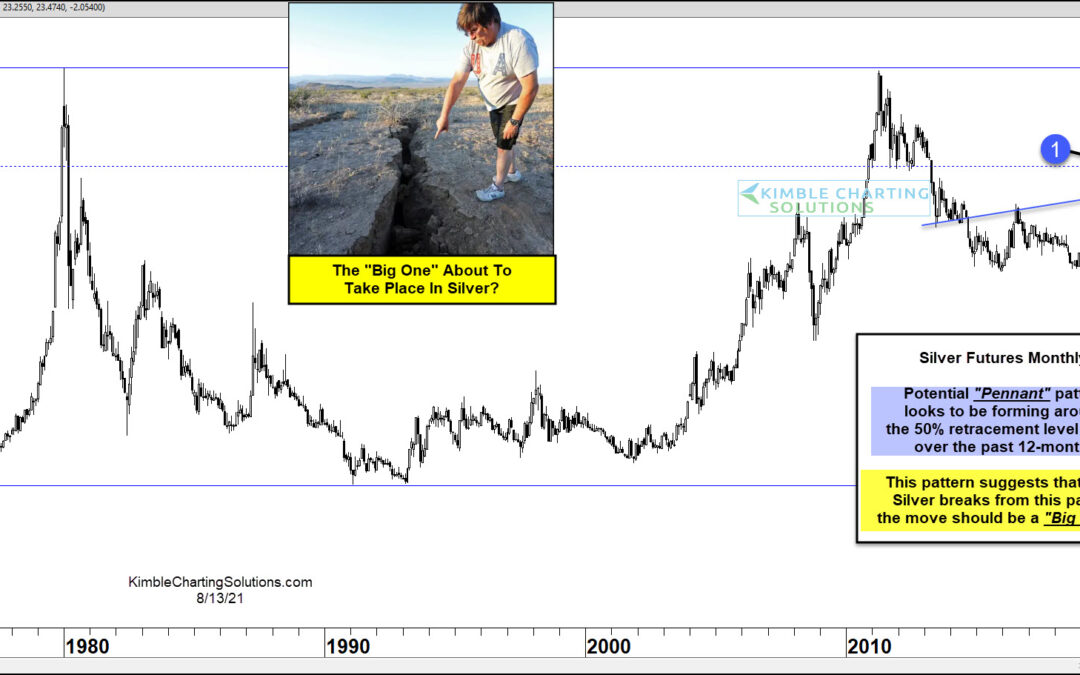 Silver Futures Price Pattern Suggests Big Move Coming!