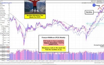 Freeport McMoRan (FCX) Forming Worrisome Stock Price Pattern?