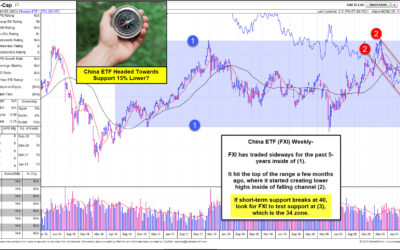 Is China ETF (FXI) Setting Up For Further Losses?