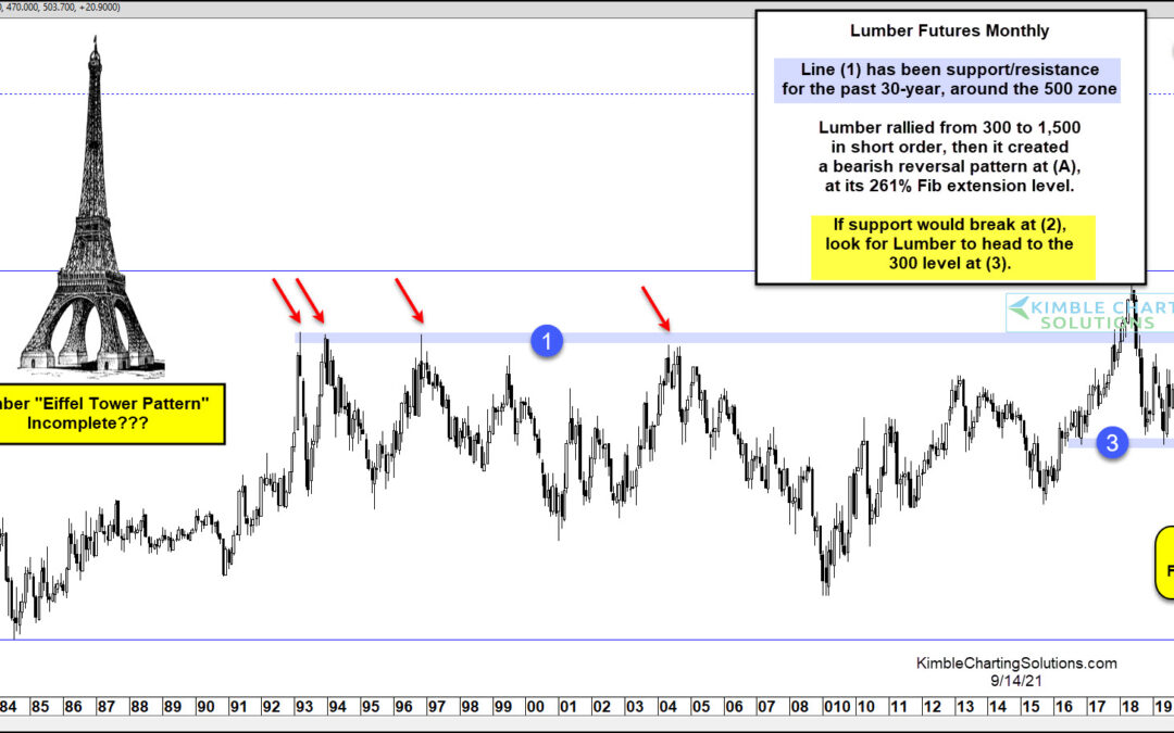 Is Lumber Futures Ominous Price Pattern Signaling Further Declines?