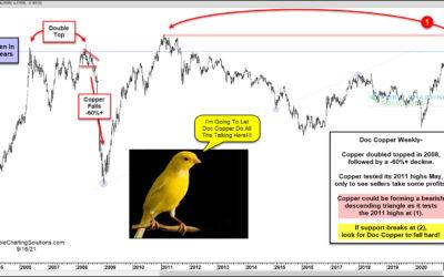 Doc Copper Sending A Historic Bearish Message To Stocks?
