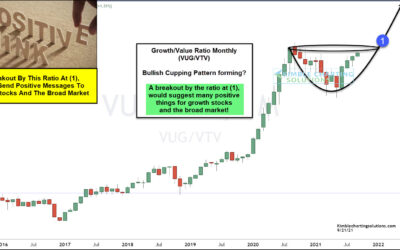"""Are Growth Stocks About To Signal """"Risk-On"""" To Equity Investors?"""