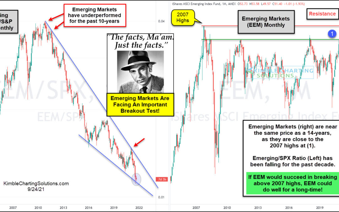 Can Emerging Markets Recapture Magic With Important Breakout?