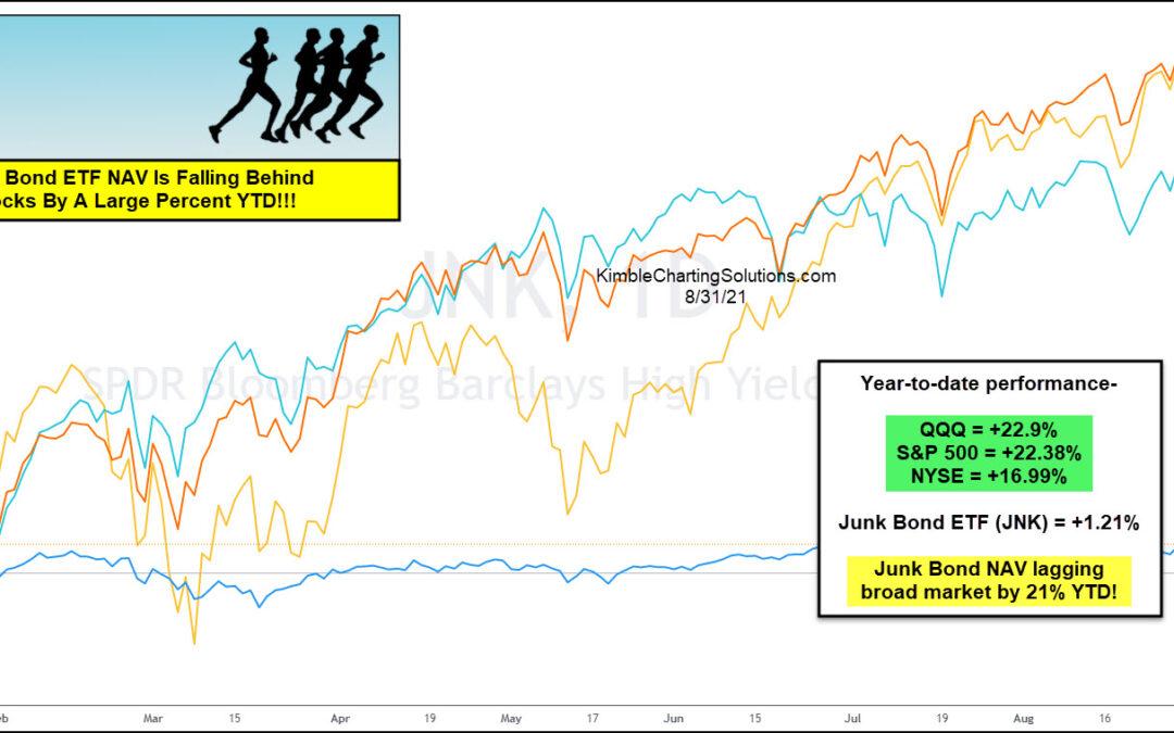 Is Junk Bonds (JNK) Poor Performance A Red Flag For Investors?