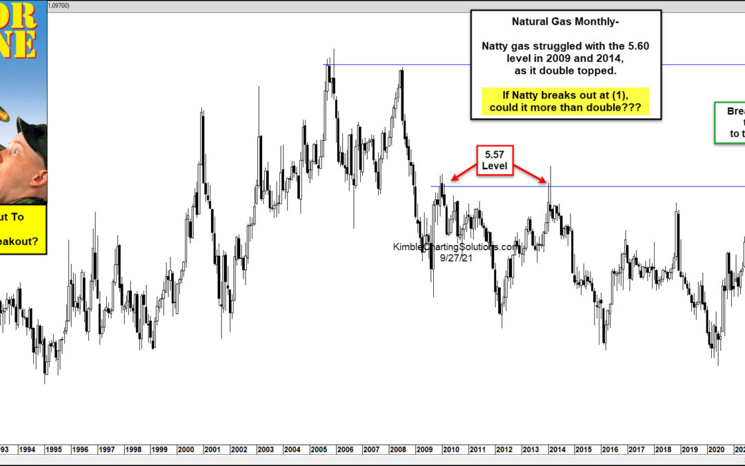 Natural Gas Prices Heating Up, Breakout Would Bring Major Pain!