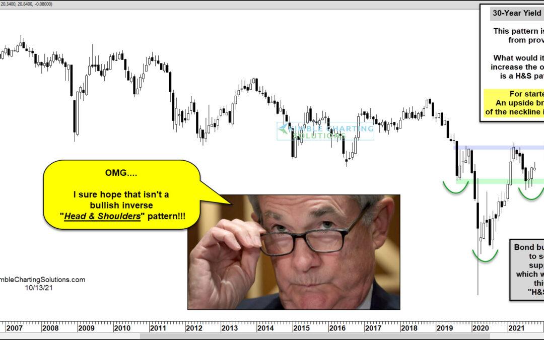 Is A Bullish Pattern Developing For U.S. Treasury Bond Yields?!?
