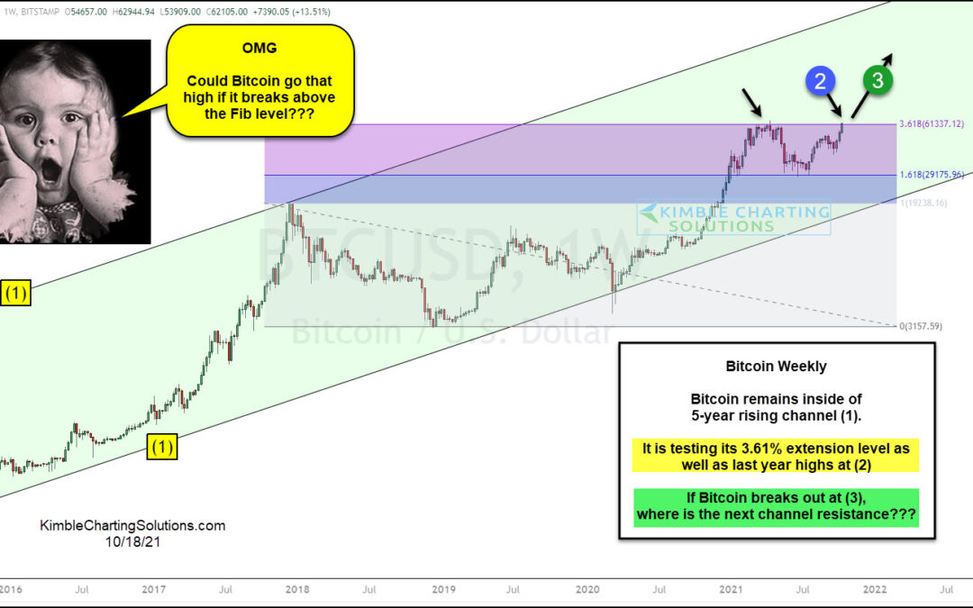 Bitcoin; OMG Could It Really Reach $250,000 Level?