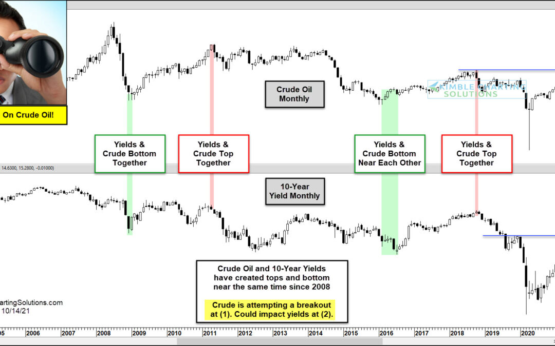 Will Crude Oil Price Breakout Signal Rising Interest Rates?