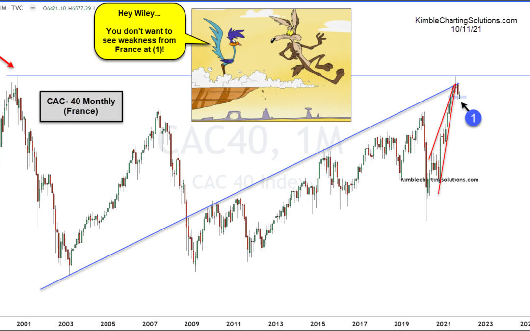 Is CAC 40 Index Headed For A Steep Decline?