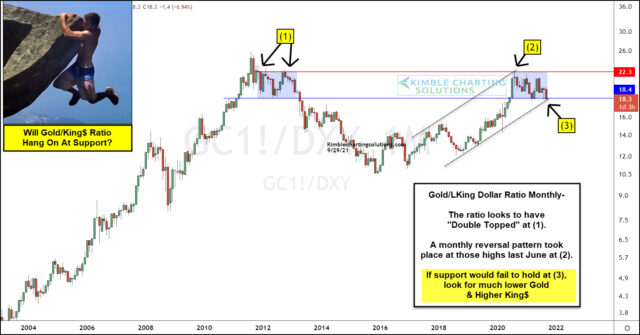 Are Gold Bulls In Trouble? Watch This Ratio!