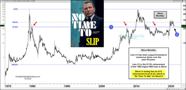 Silver Futures Traders: It's No Time to Slip Here!