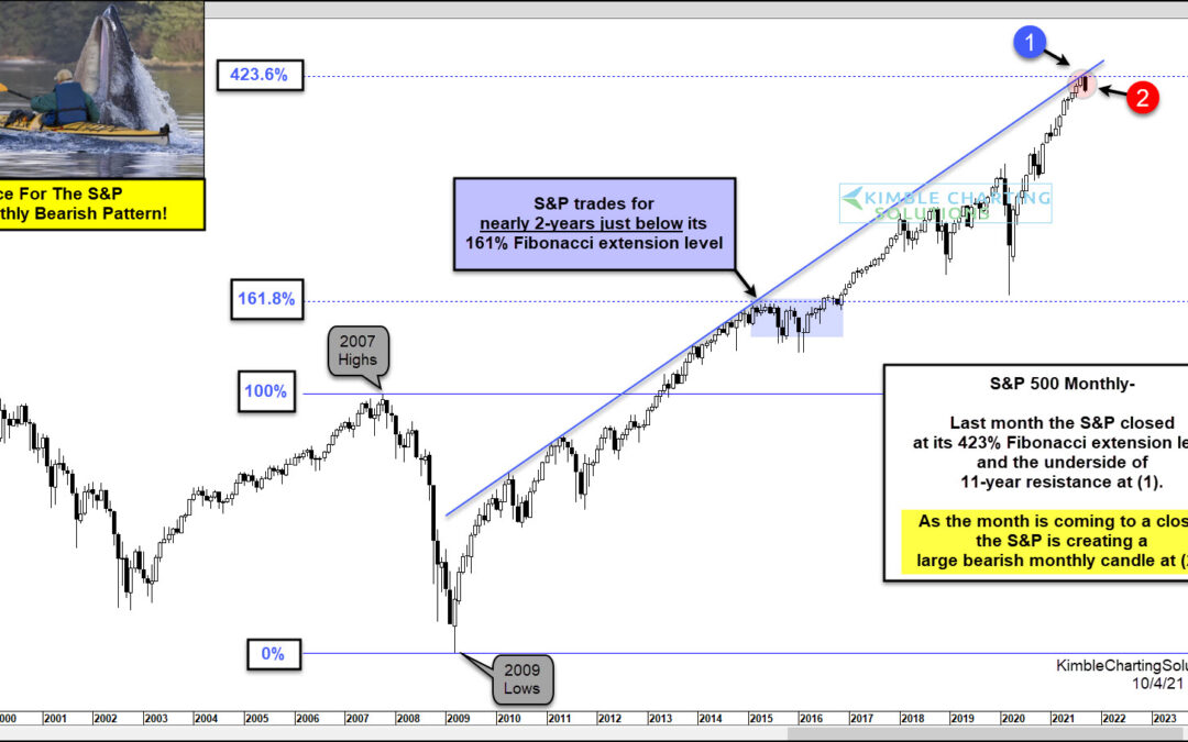 S&P 500 Index: Wrong Place For Bearish Reversal Pattern!